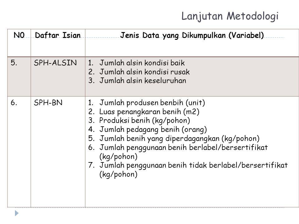 Lanjutan Metodologi N0Daftar IsianJenis Data yang Dikumpulkan (Variabel) 5.SPH-ALSIN1.Jumlah alsin kondisi baik 2.Jumlah alsin kondisi rusak 3.Jumlah