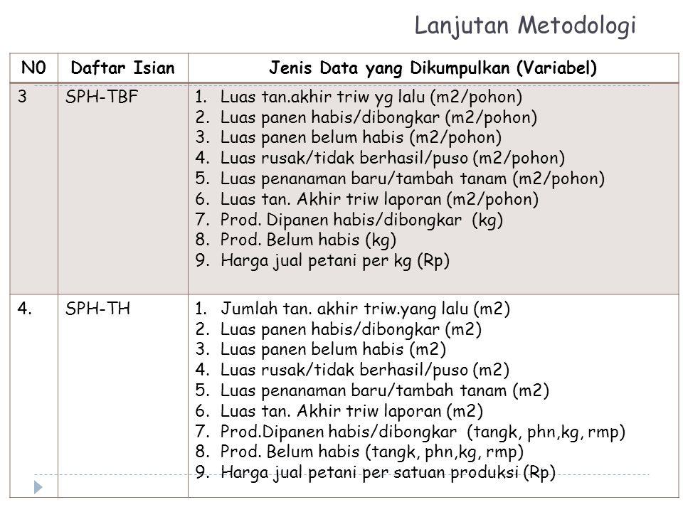 Lanjutan Metodologi N0Daftar IsianJenis Data yang Dikumpulkan (Variabel) 3SPH-TBF1.Luas tan.akhir triw yg lalu (m2/pohon) 2.Luas panen habis/dibongkar
