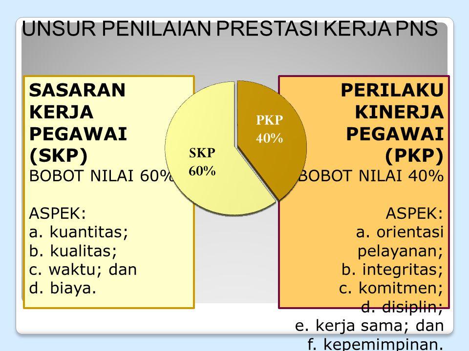 PERILAKU KINERJA PEGAWAI (PKP) BOBOT NILAI 40% ASPEK: a.