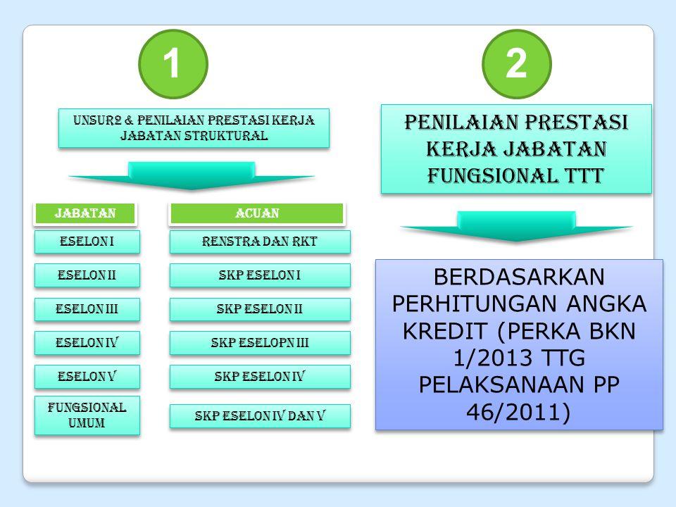1.Meningkatan efektivitas kegiatan upaya yang sesuai dengan ketentuan peraturan perundang- undangan; 2.Meningkatan produktivitas kerja PNS dalam melaksanakan kegiatan upaya kesehatan kerja; 3.Meningkatan efektivitas dalam pelaksanaan tugas guna mendukung kinerja organisasi dan pelayanan masyarakat; 4.Meningkatan produktivitas kerja PNS dalam melaksanakan tugas; 5.Memperluas untuk menduduki jabatan tertentu; 6.Profesionalisme PNS; 7.Kejelasan peran dan kinerja; 8.Kedudukan, Tugas tersetruktur dan berjenjang, kemandirian tugas; 9.Tingkat/jenjang : Keahlian (Madya, IV/c) 10.Memperpendek rentang kedali.