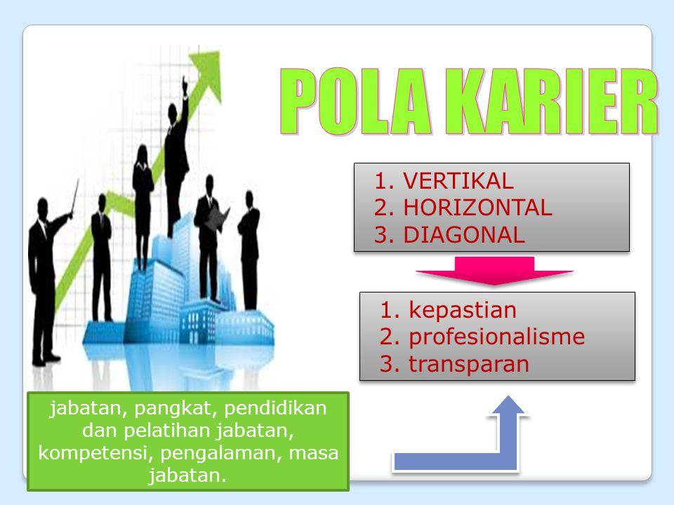 1.kepastian 2.profesionalisme 3.transparan 1.kepastian 2.profesionalisme 3.transparan 1.VERTIKAL 2.HORIZONTAL 3.DIAGONAL 1.VERTIKAL 2.HORIZONTAL 3.DIAGONAL jabatan, pangkat, pendidikan dan pelatihan jabatan, kompetensi, pengalaman, masa jabatan.