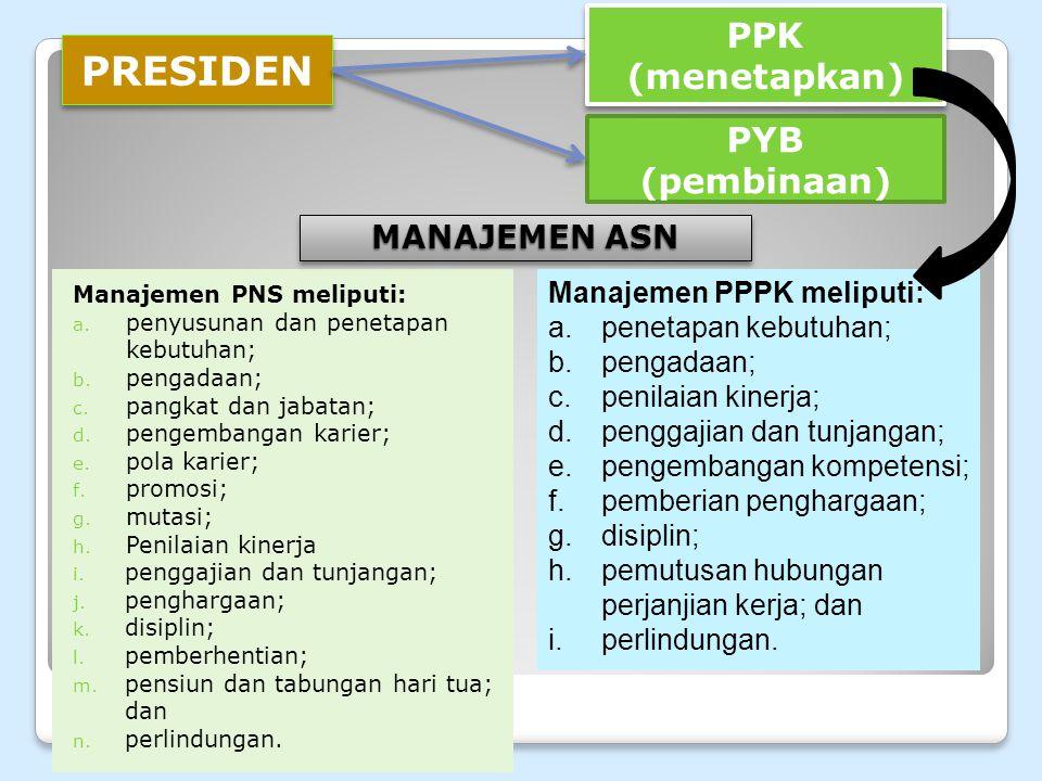 Manajemen PNS meliputi: a.penyusunan dan penetapan kebutuhan; b.
