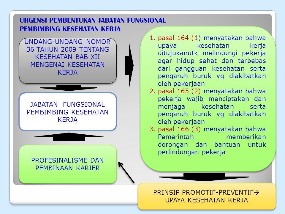 URGENSI PEMBENTUKAN JABATAN FUNGSIONAL PEMBIMBING KESEHATAN KERJA UNDANG-UNDANG NOMOR 36 TAHUN 2009 TENTANG KESEHATAN BAB XII MENGENAI KESEHATAN KERJA 1.pasal 164 (1) menyatakan bahwa upaya kesehatan kerja ditujukanutk melindungi pekerja agar hidup sehat dan terbebas dari gangguan kesehatan serta pengaruh buruk yg diakibatkan oleh pekerjaan 2.pasal 165 (2) menyatakan bahwa pekerja wajib menciptakan dan menjaga kesehatan serta pengaruh buruk yg diakibatkan oleh pekerjaan 3.pasal 166 (3) menyatakan bahwa Pemerintah memberikan dorongan dan bantuan untuk perlindungan pekerja 1.pasal 164 (1) menyatakan bahwa upaya kesehatan kerja ditujukanutk melindungi pekerja agar hidup sehat dan terbebas dari gangguan kesehatan serta pengaruh buruk yg diakibatkan oleh pekerjaan 2.pasal 165 (2) menyatakan bahwa pekerja wajib menciptakan dan menjaga kesehatan serta pengaruh buruk yg diakibatkan oleh pekerjaan 3.pasal 166 (3) menyatakan bahwa Pemerintah memberikan dorongan dan bantuan untuk perlindungan pekerja PROFESINALISME DAN PEMBINAAN KARIER JABATAN FUNGSIONAL PEMBIMBING KESEHATAN KERJA PRINSIP PROMOTIF-PREVENTIF  UPAYA KESEHATAN KERJA