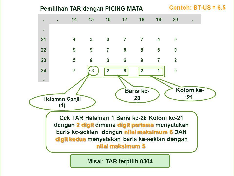 U 1234 5678910 1 2 3 4 5 6 7 8 9 Contoh:angka TAR yang terpilih 3 Contoh:angka TAR yang terpilih 4 BT=10 US=9 Angka TAR maks BT: (10-4) = 6 Titik O An
