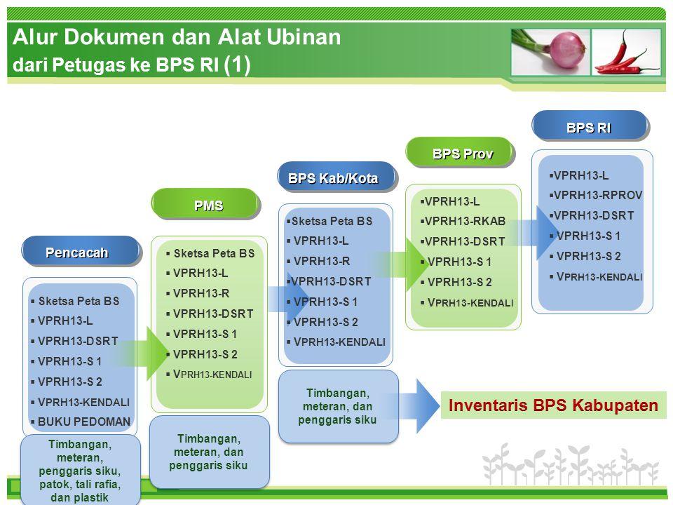 www.themegallery.com www.bps.go.id Alur Dokumen dan Alat Ubinan dari Petugas ke BPS RI (1) www.bps.go.id BPS RI BPS Prov BPS Kab/Kota  Sketsa Peta BS