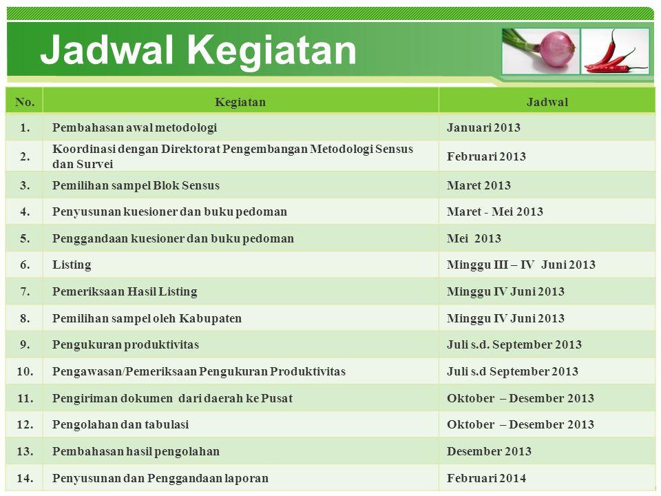 www.themegallery.com www.bps.go.id Jadwal Kegiatan No.KegiatanJadwal 1.Pembahasan awal metodologiJanuari 2013 2. Koordinasi dengan Direktorat Pengemba