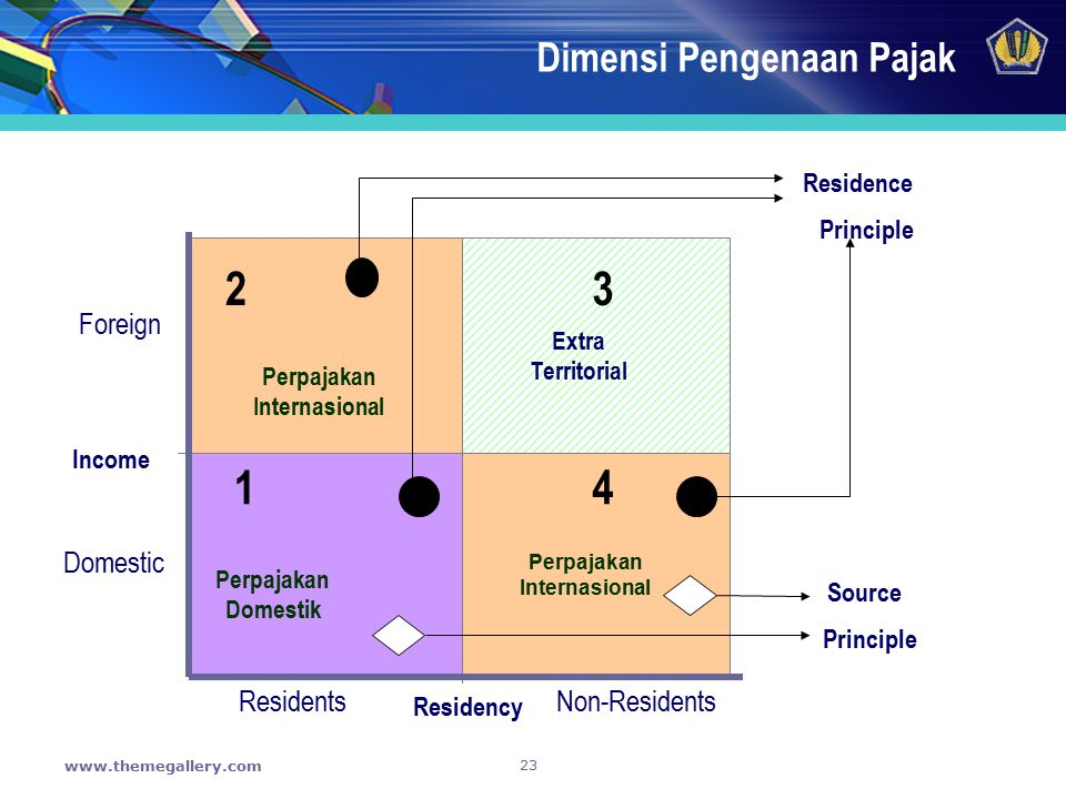 23 www.themegallery.com Dimensi Pengenaan Pajak Income Foreign Domestic Residents Non-Residents Residency Extra Territorial Source Principle Perpajaka