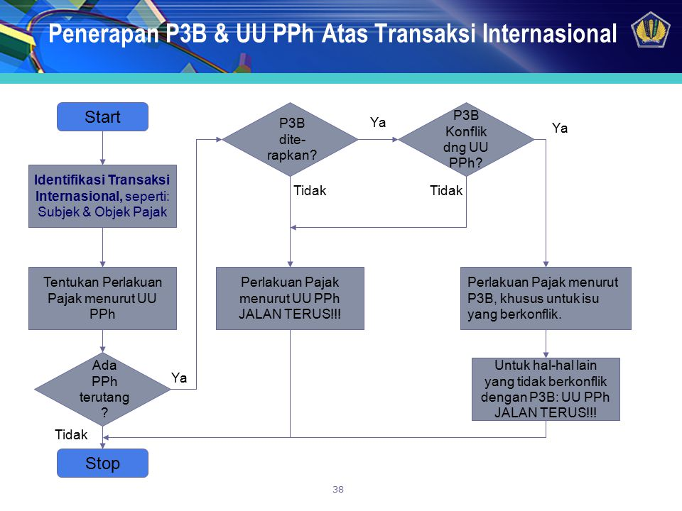 38 Penerapan P3B & UU PPh Atas Transaksi Internasional Start Identifikasi Transaksi Internasional, seperti: Subjek & Objek Pajak Tentukan Perlakuan Pa