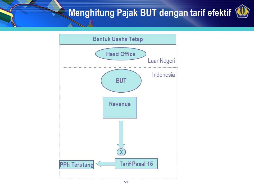59 Menghitung Pajak BUT dengan tarif efektif Bentuk Usaha Tetap Indonesia Luar Negeri Head Office BUT Revenue Tarif Pasal 15 X PPh Terutang