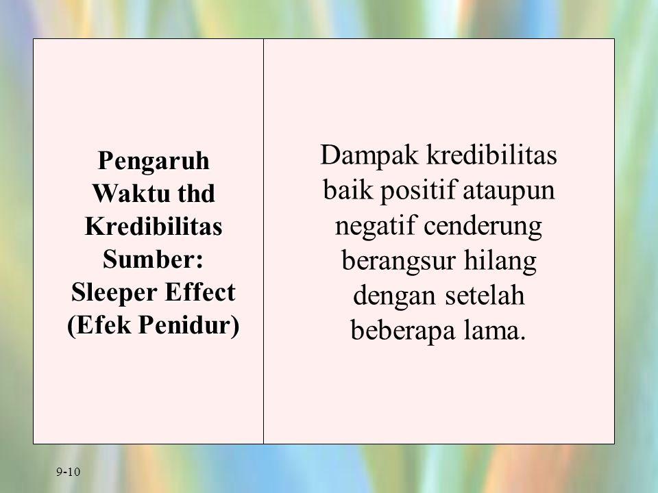 9-10 Pengaruh Waktu thd Kredibilitas Sumber: Sleeper Effect (Efek Penidur) Dampak kredibilitas baik positif ataupun negatif cenderung berangsur hilang
