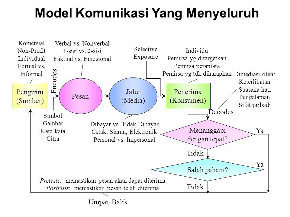 9-12 Model Komunikasi Yang Menyeluruh Pengirim (Sumber) Penerima (Konsumen) Pesan Jalur (Media) Encodes Decodes Umpan Balik Menanggapi dengan tepat? S