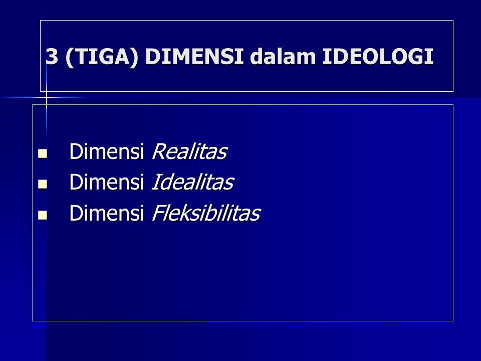 3 (TIGA) DIMENSI dalam IDEOLOGI Dimensi Realitas Dimensi Realitas Dimensi Idealitas Dimensi Idealitas Dimensi Fleksibilitas Dimensi Fleksibilitas