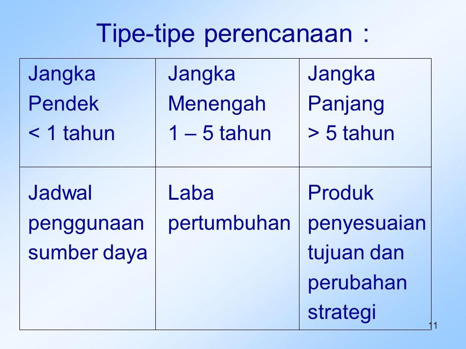 11 Tipe-tipe perencanaan : JangkaJangkaJangka PendekMenengahPanjang 5 tahun JadwalLabaProduk penggunaanpertumbuhanpenyesuaian sumber dayatujuan dan pe