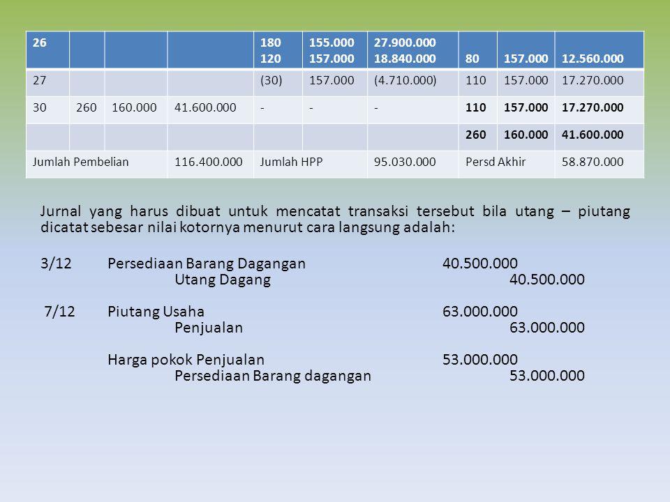Jurnal yang harus dibuat untuk mencatat transaksi tersebut bila utang – piutang dicatat sebesar nilai kotornya menurut cara langsung adalah: 3/12Persediaan Barang Dagangan40.500.000 Utang Dagang40.500.000 7/12Piutang Usaha63.000.000 Penjualan63.000.000 Harga pokok Penjualan53.000.000 Persediaan Barang dagangan53.000.000 26180 120 155.000 157.000 27.900.000 18.840.00080157.00012.560.000 27(30)157.000(4.710.000)110157.00017.270.000 30260160.00041.600.000---110157.00017.270.000 260160.00041.600.000 Jumlah Pembelian116.400.000Jumlah HPP95.030.000Persd Akhir58.870.000