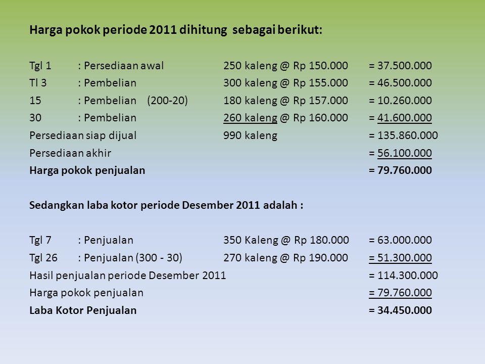 Harga pokok periode 2011 dihitung sebagai berikut: Tgl 1: Persediaan awal 250 kaleng @ Rp 150.000 = 37.500.000 Tl 3: Pembelian300 kaleng @ Rp 155.000= 46.500.000 15: Pembelian (200-20)180 kaleng @ Rp 157.000= 10.260.000 30: Pembelian260 kaleng @ Rp 160.000= 41.600.000 Persediaan siap dijual990 kaleng= 135.860.000 Persediaan akhir= 56.100.000 Harga pokok penjualan= 79.760.000 Sedangkan laba kotor periode Desember 2011 adalah : Tgl 7: Penjualan350 Kaleng @ Rp 180.000= 63.000.000 Tgl 26 : Penjualan (300 - 30)270 kaleng @ Rp 190.000= 51.300.000 Hasil penjualan periode Desember 2011= 114.300.000 Harga pokok penjualan= 79.760.000 Laba Kotor Penjualan= 34.450.000