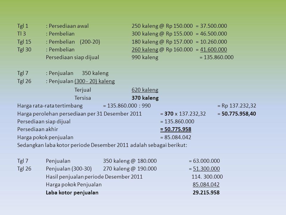 Tgl 1: Persediaan awal 250 kaleng @ Rp 150.000 = 37.500.000 Tl 3: Pembelian300 kaleng @ Rp 155.000 = 46.500.000 Tgl 15: Pembelian (200-20)180 kaleng @