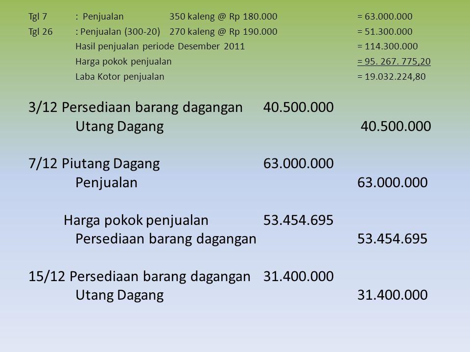 Tgl 7: Penjualan 350 kaleng @ Rp 180.000= 63.000.000 Tgl 26: Penjualan (300-20)270 kaleng @ Rp 190.000= 51.300.000 Hasil penjualan periode Desember 2011= 114.300.000 Harga pokok penjualan= 95.