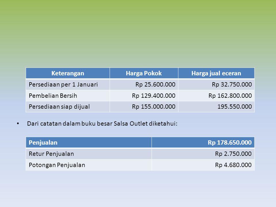 Dari catatan dalam buku besar Salsa Outlet diketahui: PenjualanRp 178.650.000 Retur PenjualanRp 2.750.000 Potongan PenjualanRp 4.680.000 KeteranganHarga PokokHarga jual eceran Persediaan per 1 JanuariRp 25.600.000Rp 32.750.000 Pembelian BersihRp 129.400.000Rp 162.800.000 Persediaan siap dijualRp 155.000.000195.550.000