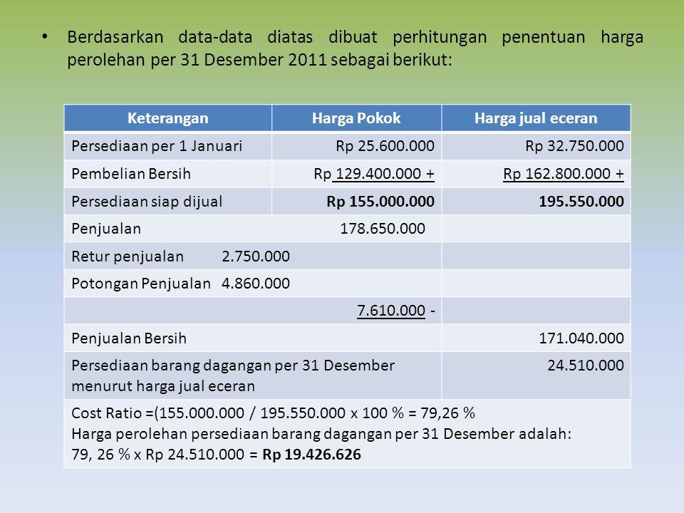 Berdasarkan data-data diatas dibuat perhitungan penentuan harga perolehan per 31 Desember 2011 sebagai berikut: KeteranganHarga PokokHarga jual eceran Persediaan per 1 JanuariRp 25.600.000Rp 32.750.000 Pembelian BersihRp 129.400.000 +Rp 162.800.000 + Persediaan siap dijualRp 155.000.000195.550.000 Penjualan 178.650.000 Retur penjualan 2.750.000 Potongan Penjualan 4.860.000 7.610.000 - Penjualan Bersih171.040.000 Persediaan barang dagangan per 31 Desember menurut harga jual eceran 24.510.000 Cost Ratio =(155.000.000 / 195.550.000 x 100 % = 79,26 % Harga perolehan persediaan barang dagangan per 31 Desember adalah: 79, 26 % x Rp 24.510.000 = Rp 19.426.626