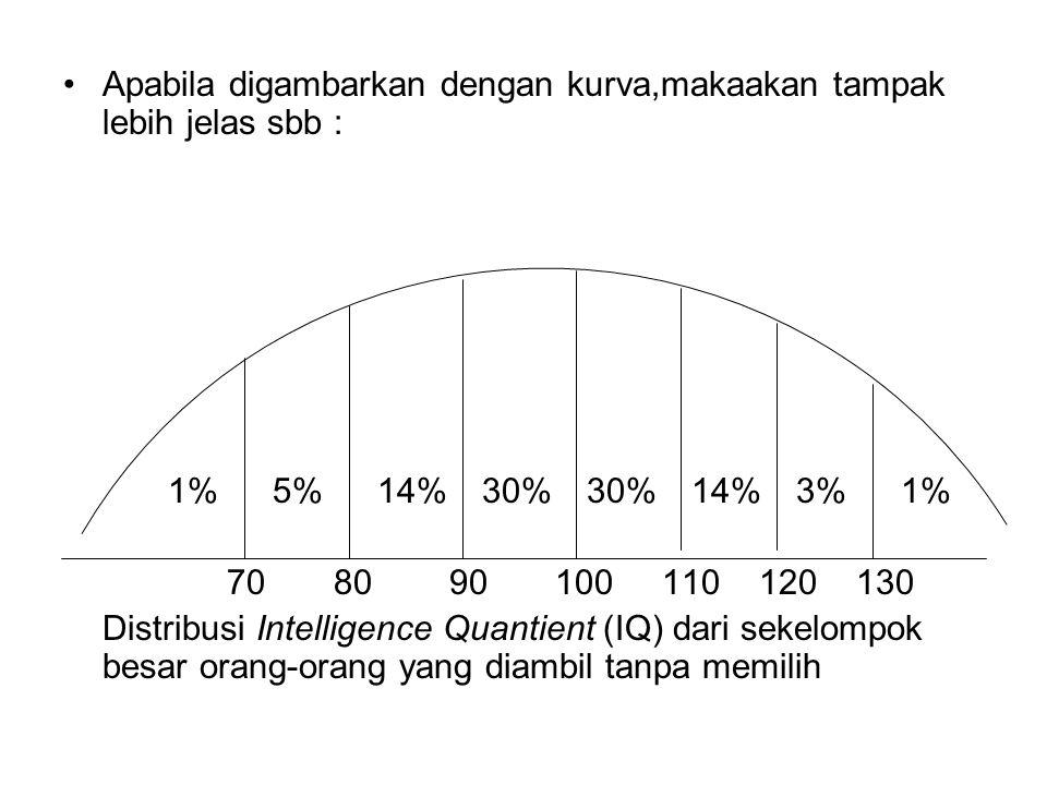 Apabila digambarkan dengan kurva,makaakan tampak lebih jelas sbb : 1%5%14%30%30%14%3%1% 70 80 90 100 110 120 130 Distribusi Intelligence Quantient (IQ