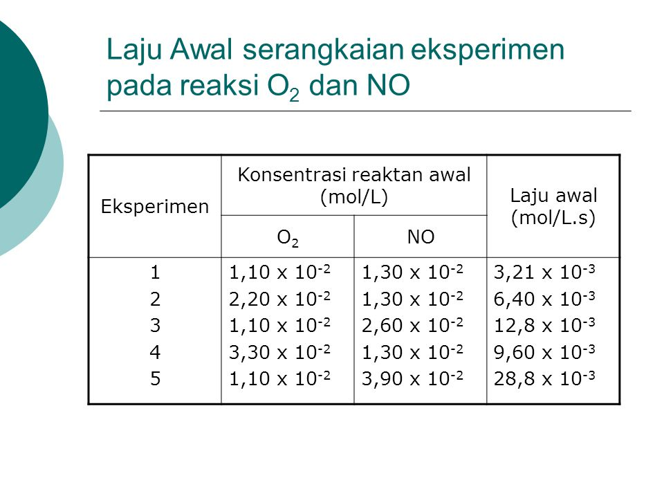 Laju Awal serangkaian eksperimen pada reaksi O 2 dan NO Eksperimen Konsentrasi reaktan awal (mol/L) Laju awal (mol/L.s) O2O2 NO 1234512345 1,10 x 10 -