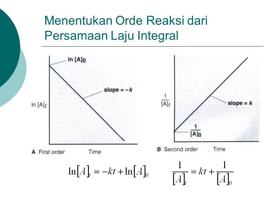 Menentukan Orde Reaksi dari Persamaan Laju Integral