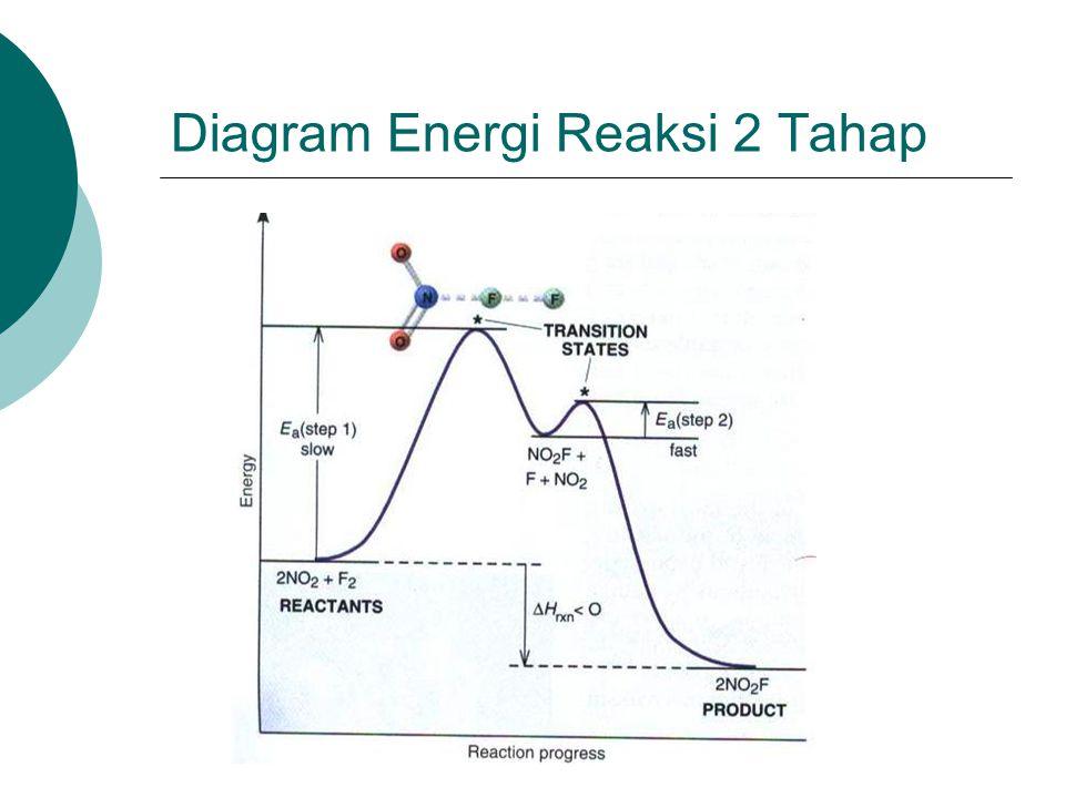 Diagram Energi Reaksi 2 Tahap