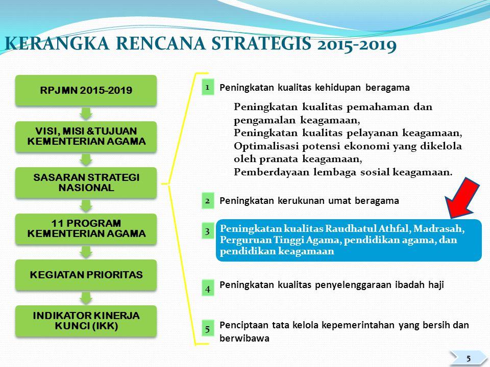 VISI DAN MISI KEMENTERIAN AGAMA Terwujudnya Masyarakat Indonesia Taat Beragama, Rukun, Cerdas, Mandiri dan Sejahtera Lahir Batin 1.Meningkatkan kualitas kehidupan beragama.