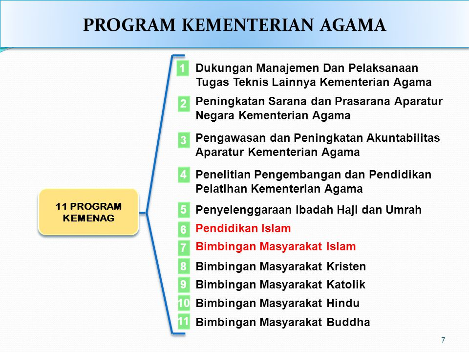 1 Dukungan Manajemen Dan Pelaksanaan Tugas Teknis Lainnya Kementerian Agama 2 3 4 5 Peningkatan Sarana dan Prasarana Aparatur Negara Kementerian Agama