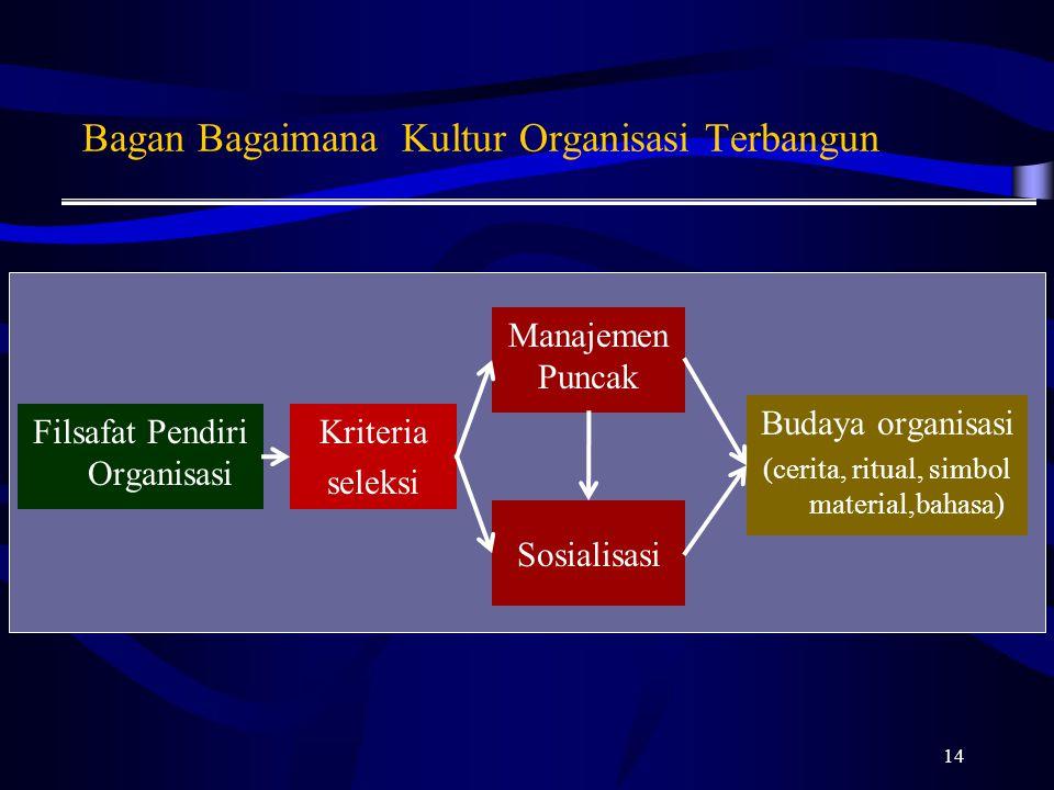 Bagan Bagaimana Kultur Organisasi Terbangun Manajemen Puncak 14 Filsafat Pendiri Organisasi Kriteria seleksi Budaya organisasi (cerita, ritual, simbol material,bahasa) Sosialisasi
