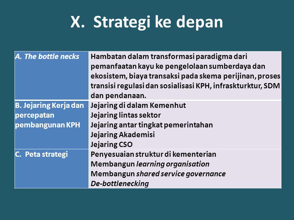 X. Strategi ke depan A.The bottle necks Hambatan dalam transformasi paradigma dari pemanfaatan kayu ke pengelolaan sumberdaya dan ekosistem, biaya tra