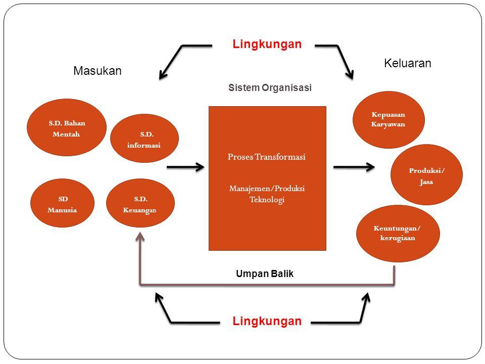 Proses Transformasi Manajemen/Produksi Teknologi Kepuasan Karyawan Produksi/ Jasa Keuntungan/ kerugiaan S.D. Keuangan SD Manusia S.D. informasi S.D. B