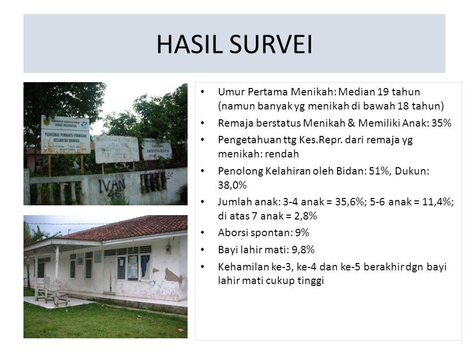 Tipe KontrasepsiDesaTotal PurPetSukBbkCik Pil7218213814-1927 Suntik (3 bulan)1369 8411281213828 IUD87 128--303 Implan130 36--296 MOW/MOP52/34 15--187 Tipe Kontrasepsi di 5 Desa Studi Kasus Suplai Alkon menurut Tingkat Kesejahteraan Keluarga (KS)