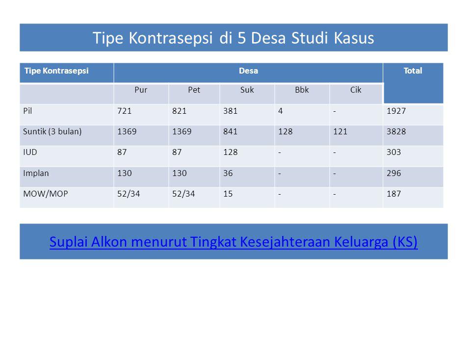 Tipe KontrasepsiDesaTotal PurPetSukBbkCik Pil7218213814-1927 Suntik (3 bulan)1369 8411281213828 IUD87 128--303 Implan130 36--296 MOW/MOP52/34 15--187