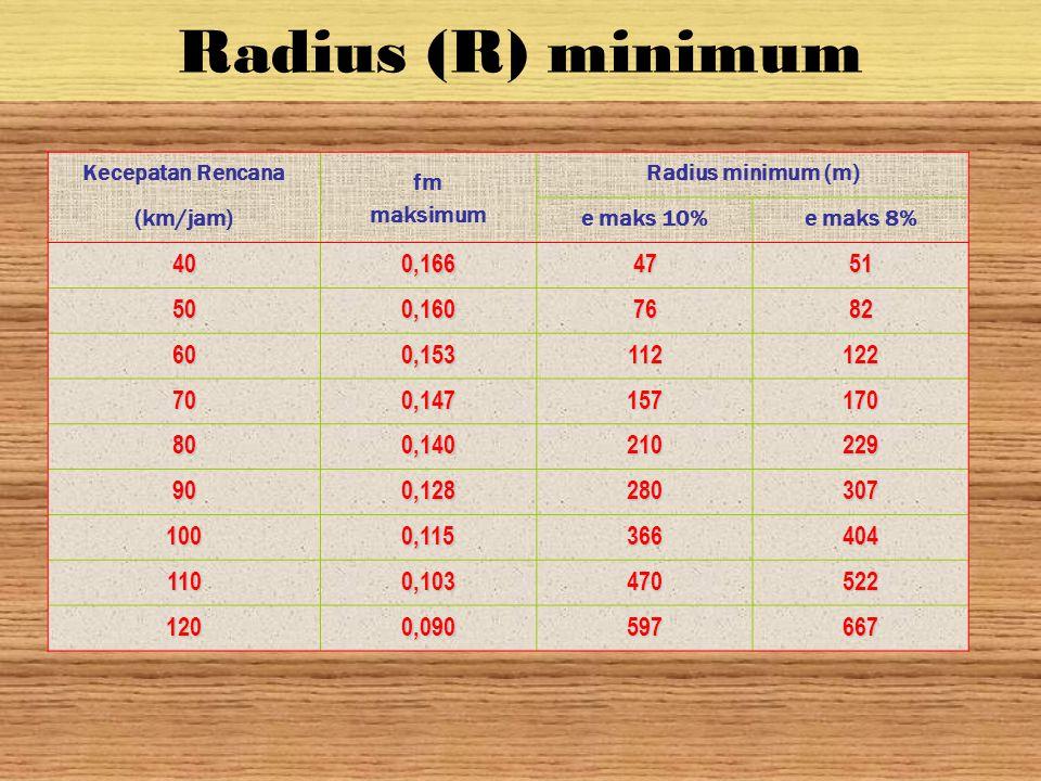 Radius (R) minimum Kecepatan Rencana fm maksimum Radius minimum (m) (km/jam)e maks 10%e maks 8% 400,1664751 500,1607682 600,153112122 700,147157170 80