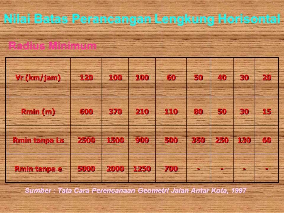 Nilai Batas Perancangan Lengkung Horisontal Radius Minimum Vr (km/jam) 1201001006050403020 Rmin (m) 60037021011080503015 Rmin tanpa Ls 250015009005003
