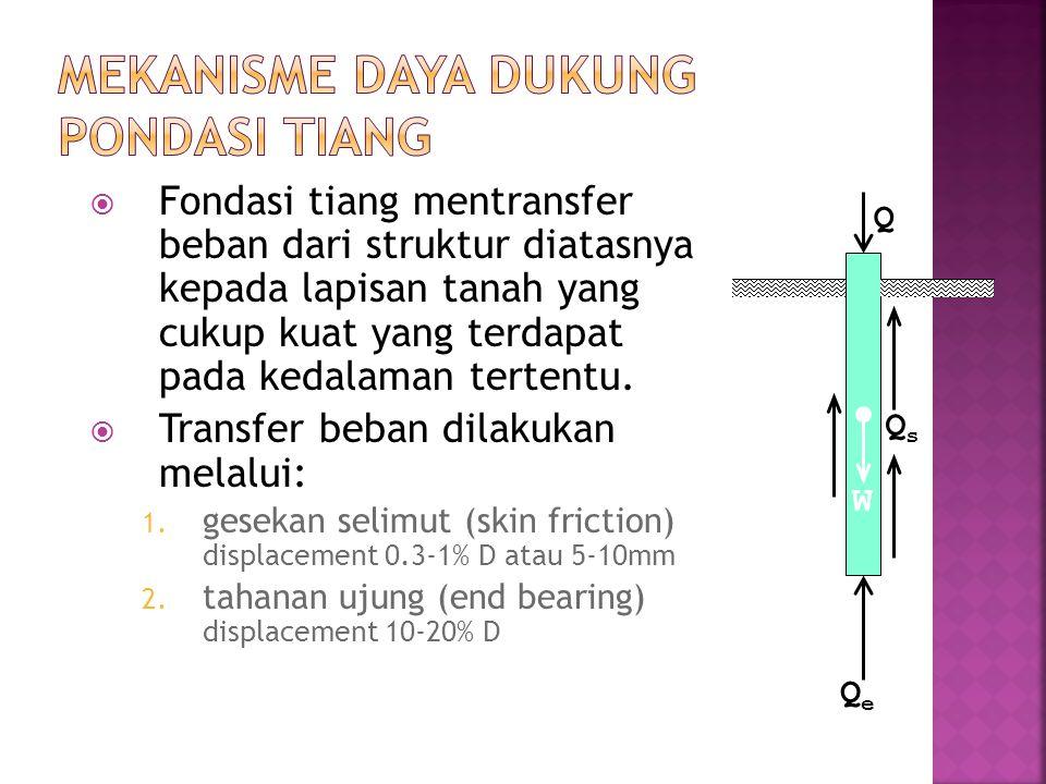  Fondasi tiang mentransfer beban dari struktur diatasnya kepada lapisan tanah yang cukup kuat yang terdapat pada kedalaman tertentu.  Transfer beban