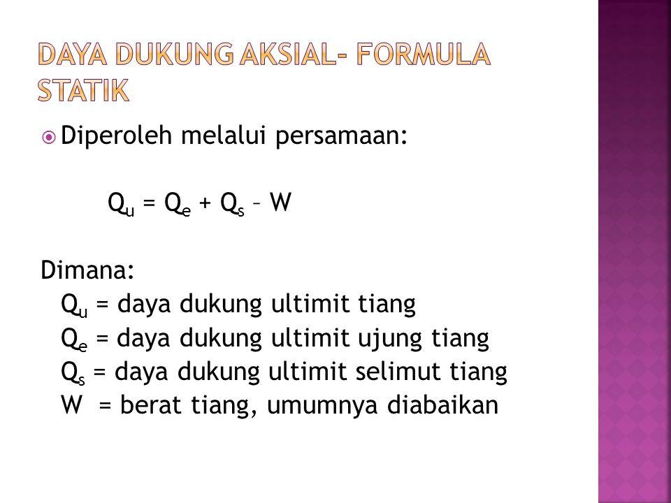  Diperoleh melalui persamaan: Q u = Q e + Q s – W Dimana: Q u = daya dukung ultimit tiang Q e = daya dukung ultimit ujung tiang Q s = daya dukung ult