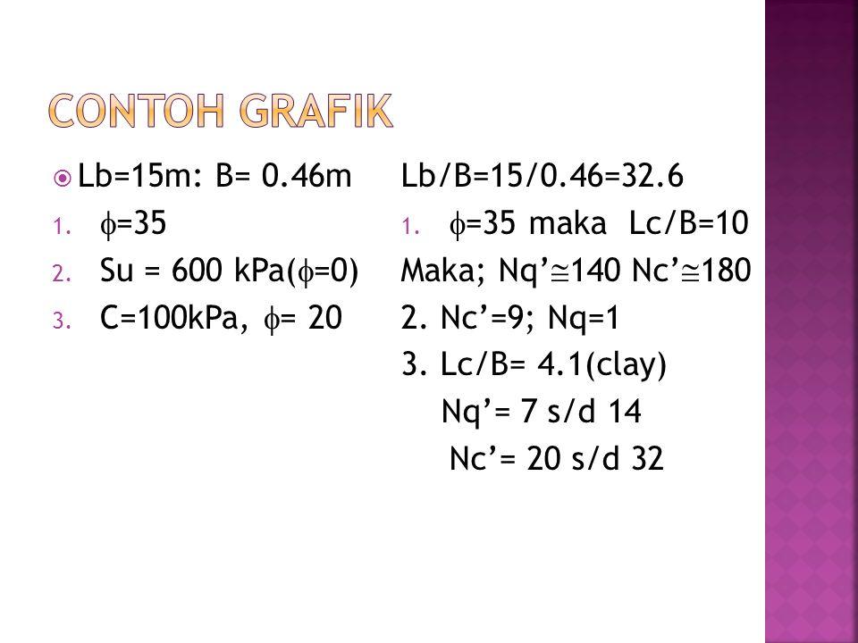  Lb=15m: B= 0.46m 1.  =35 2. Su = 600 kPa(  =0) 3. C=100kPa,  = 20 Lb/B=15/0.46=32.6 1.  =35 maka Lc/B=10 Maka; Nq'  140 Nc'  180 2. Nc'=9; Nq=