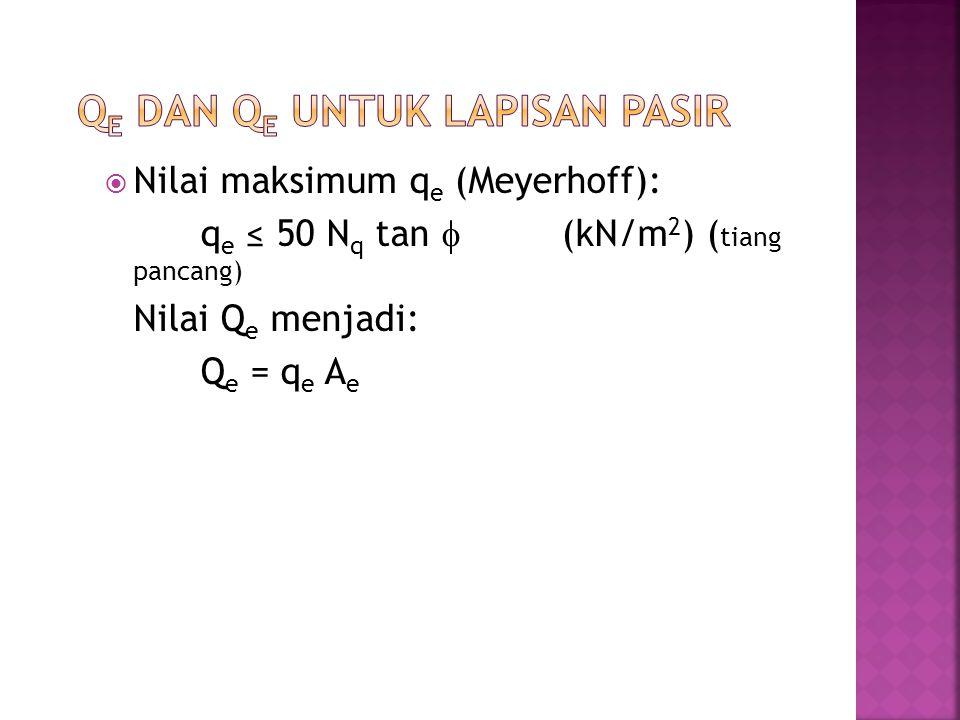  Nilai maksimum q e (Meyerhoff): q e ≤ 50 N q tan  (kN/m 2 ) ( tiang pancang) Nilai Q e menjadi: Q e = q e A e