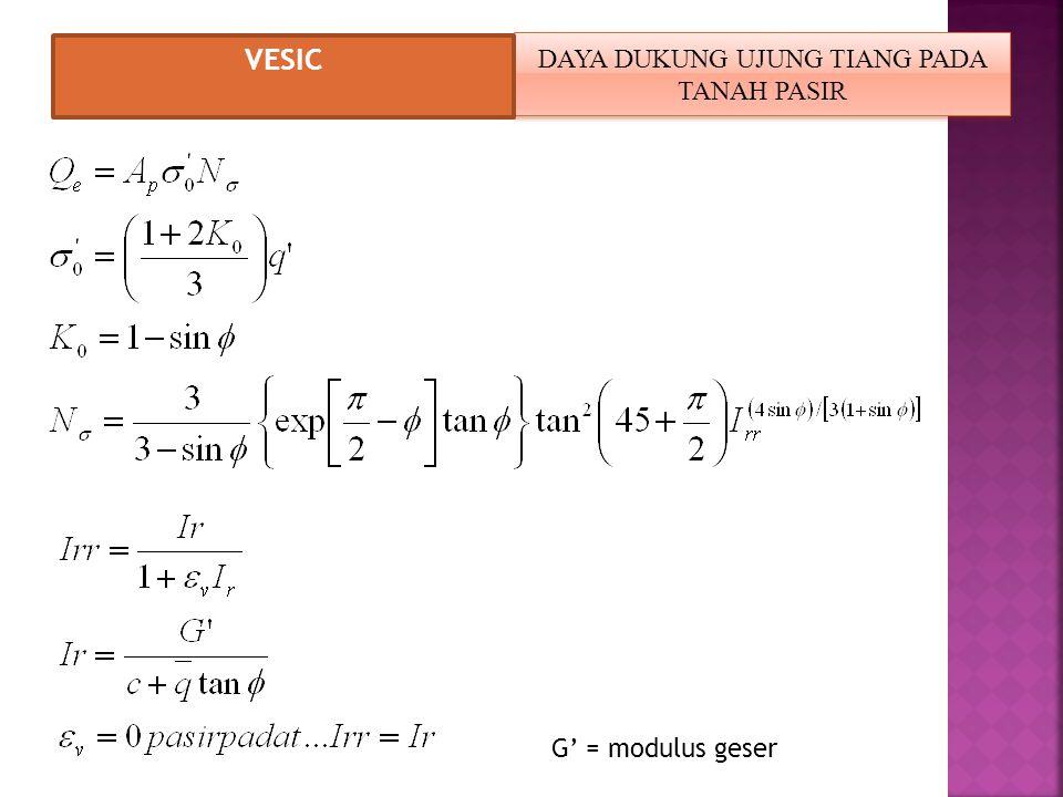 DAYA DUKUNG UJUNG TIANG PADA TANAH PASIR VESIC G' = modulus geser