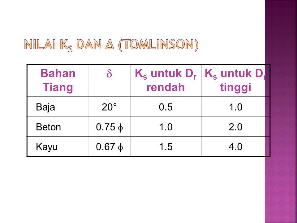 Bahan Tiang  K s untuk D r rendah K s untuk D r tinggi Baja20°0.51.0 Beton 0.75  1.02.0 Kayu 0.67  1.54.0