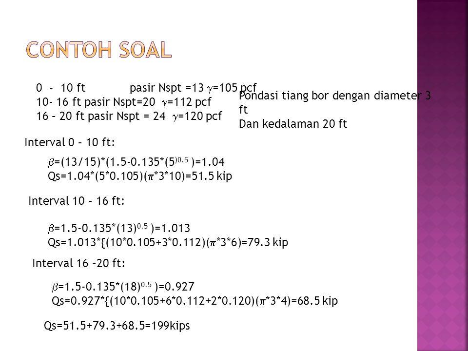 0 - 10 ftpasir Nspt =13  =105 pcf 10- 16 ft pasir Nspt=20  =112 pcf 16 – 20 ft pasir Nspt = 24  =120 pcf Pondasi tiang bor dengan diameter 3 ft Dan