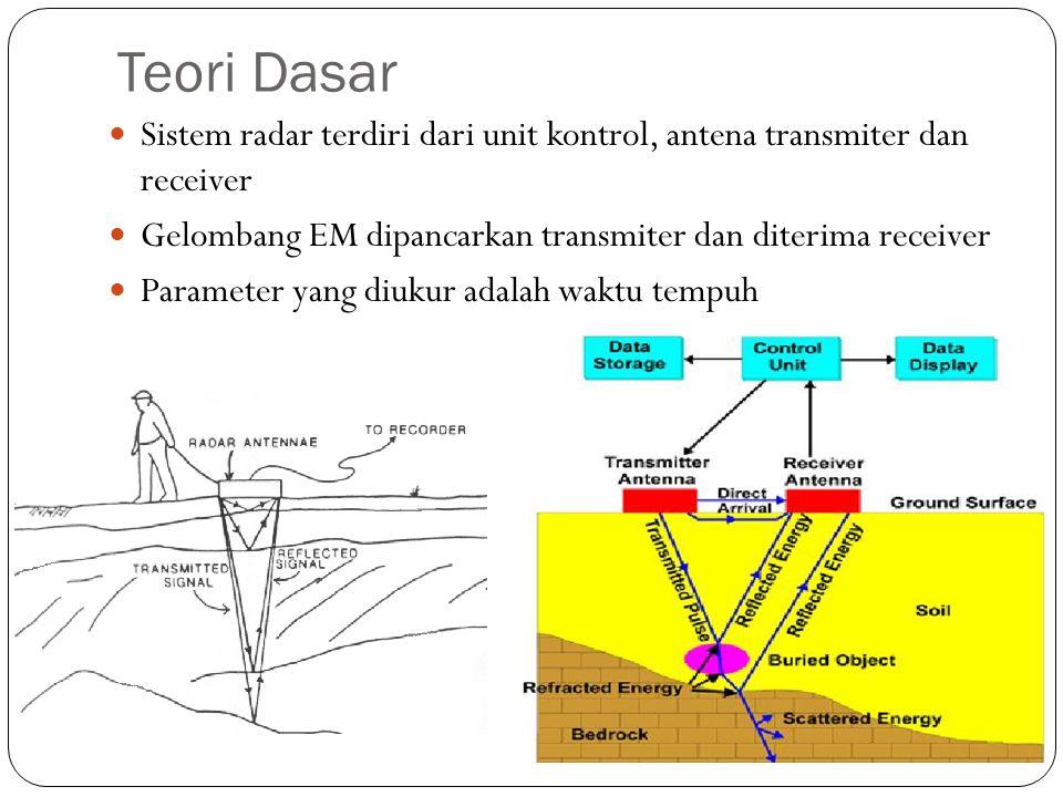 Teori Dasar Sistem radar terdiri dari unit kontrol, antena transmiter dan receiver Gelombang EM dipancarkan transmiter dan diterima receiver Parameter yang diukur adalah waktu tempuh