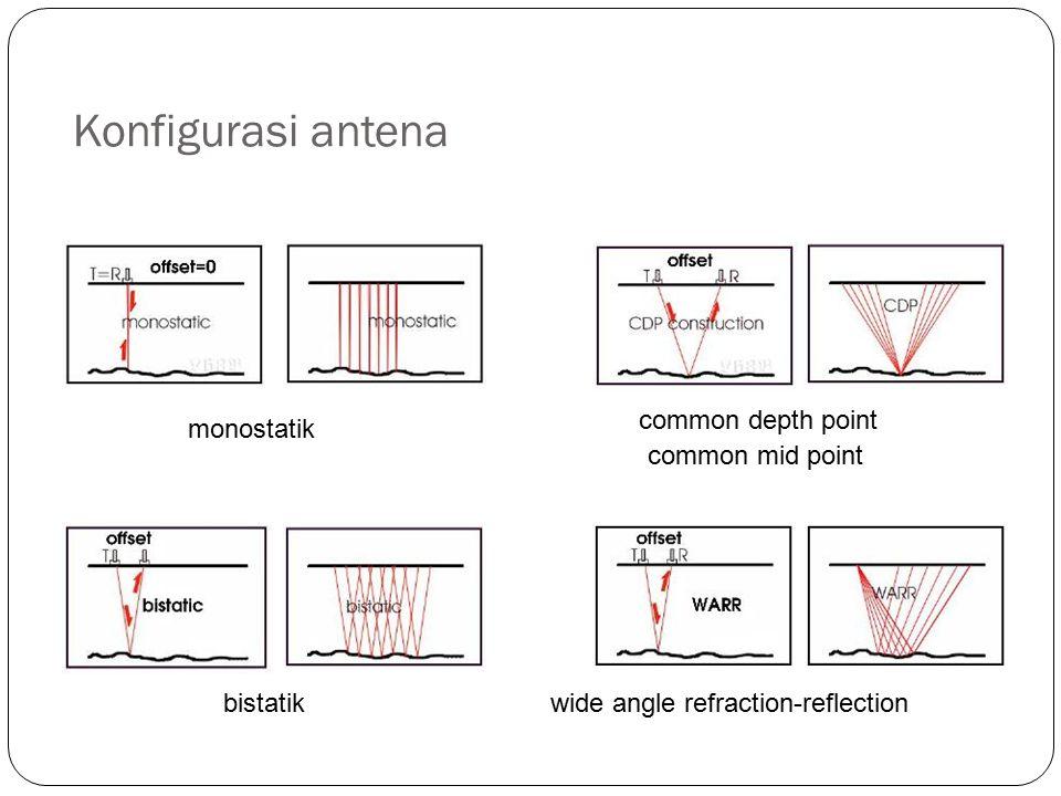 Penetrasi EM tergantung: Komposisi dan saturasi air dalam material Frekuensi gelombang Kecepatan gelombang tergantung pada konstanta dielektrik dan permeabilitas magnetik c:kecepatan cahaya di vakum; :permitivitas; :permeabilitas magnetik; P= : loss factor