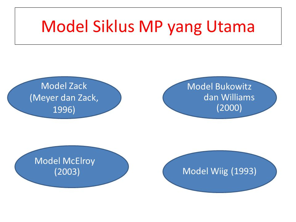 Model Siklus MP yang Utama Model Zack (Meyer dan Zack, 1996) Model Bukowitz dan Williams (2000) Model McElroy (2003) Model Wiig (1993)