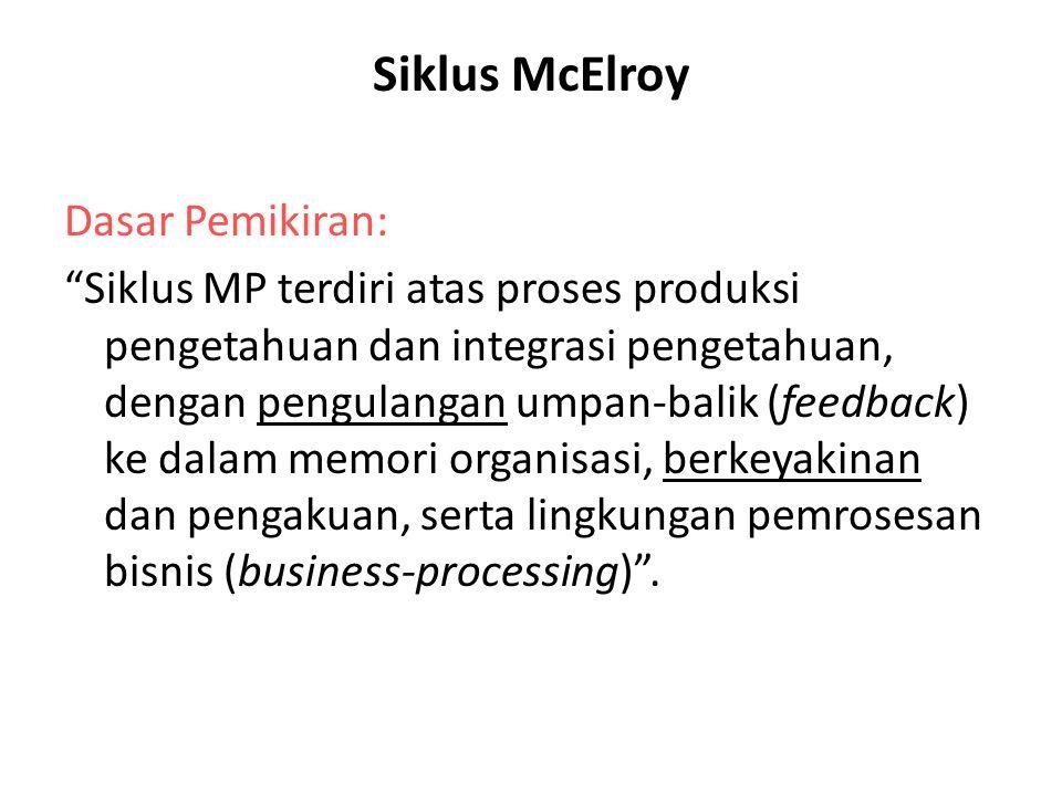 """Siklus McElroy Dasar Pemikiran: """"Siklus MP terdiri atas proses produksi pengetahuan dan integrasi pengetahuan, dengan pengulangan umpan-balik (feedbac"""