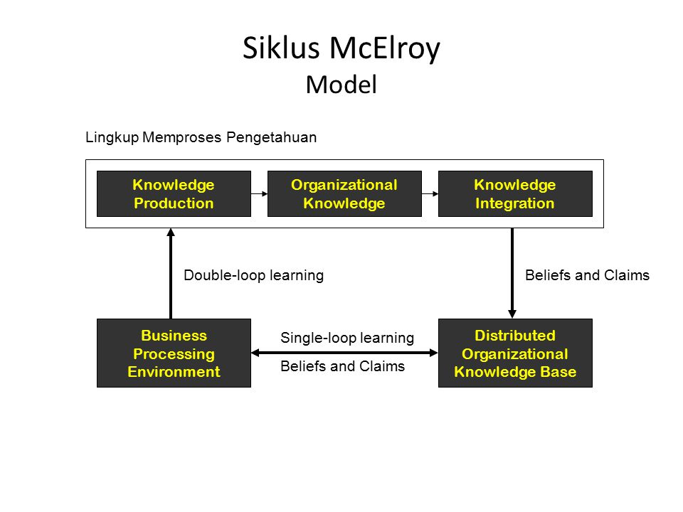 Siklus McElroy Model Knowledge Production Organizational Knowledge Integration Lingkup Memproses Pengetahuan Business Processing Environment Distribut