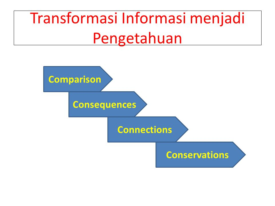 Transformasi Informasi menjadi Pengetahuan Comparison Consequences Connections Conservations