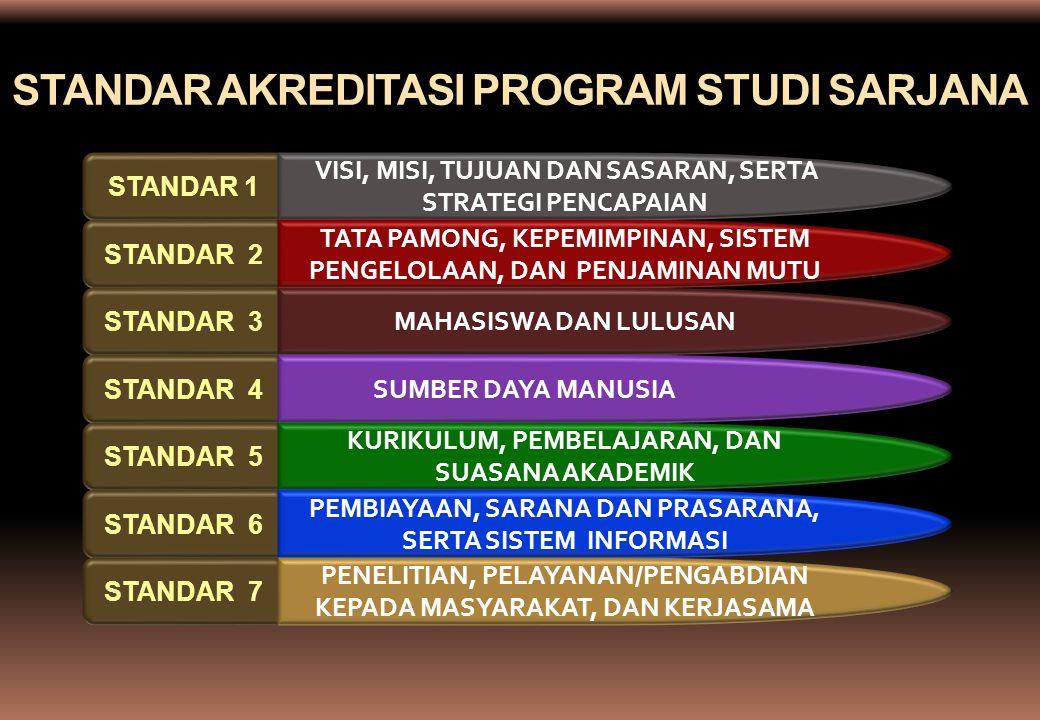STANDAR AKREDITASI PROGRAM STUDI SARJANA STANDAR 1 VISI, MISI, TUJUAN DAN SASARAN, SERTA STRATEGI PENCAPAIAN STANDAR 2 STANDAR 3 MAHASISWA DAN LULUSAN STANDAR 4 SUMBER DAYA MANUSIA STANDAR 5 KURIKULUM, PEMBELAJARAN, DAN SUASANA AKADEMIK STANDAR 6 PEMBIAYAAN, SARANA DAN PRASARANA, SERTA SISTEM INFORMASI STANDAR 7 PENELITIAN, PELAYANAN/PENGABDIAN KEPADA MASYARAKAT, DAN KERJASAMA TATA PAMONG, KEPEMIMPINAN, SISTEM PENGELOLAAN, DAN PENJAMINAN MUTU